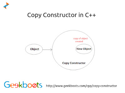https://www.geekboots.com/cpp/copy-constructor