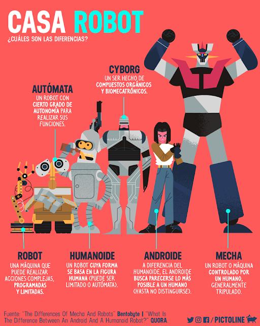 Clasificación de los tipos de robots