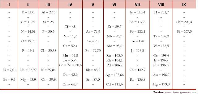 Hampir menyerupai dengan sistem periodik yang dikemukakan Mendeleev Tabel Sistem Periodik Meyer, Kelemahan dan Kelebihan, Unsur Kimia
