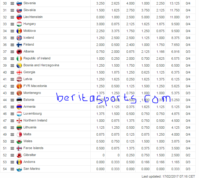 UEFA rankings for club competitions