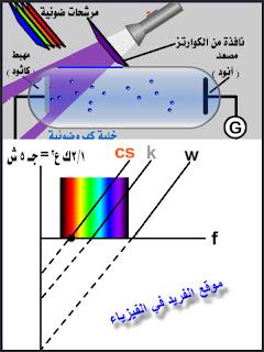العلاقة بين الطاقة الحركية للإلكترون المحرر وتردد الضوء الساقط على كاثود الخلية الكهروضوئية، تجربة الخلية الكهروضوئية pdf + فيديو، تعريف التردد الحرج، زمن انبعاث الإلكترونات، الطاقة الحركية العظمى للإلكترون، تجربة التأثير الكهروضوئي، شرح دروس فيزياء الصف الثالث الثانوي ، منهج اليمن الدراسي ، الوحدة السادسة الإشعاع والمادة
