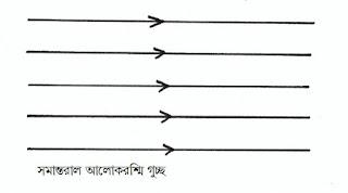 সমান্তরাল আলোক রশ্মিগুচ্ছ