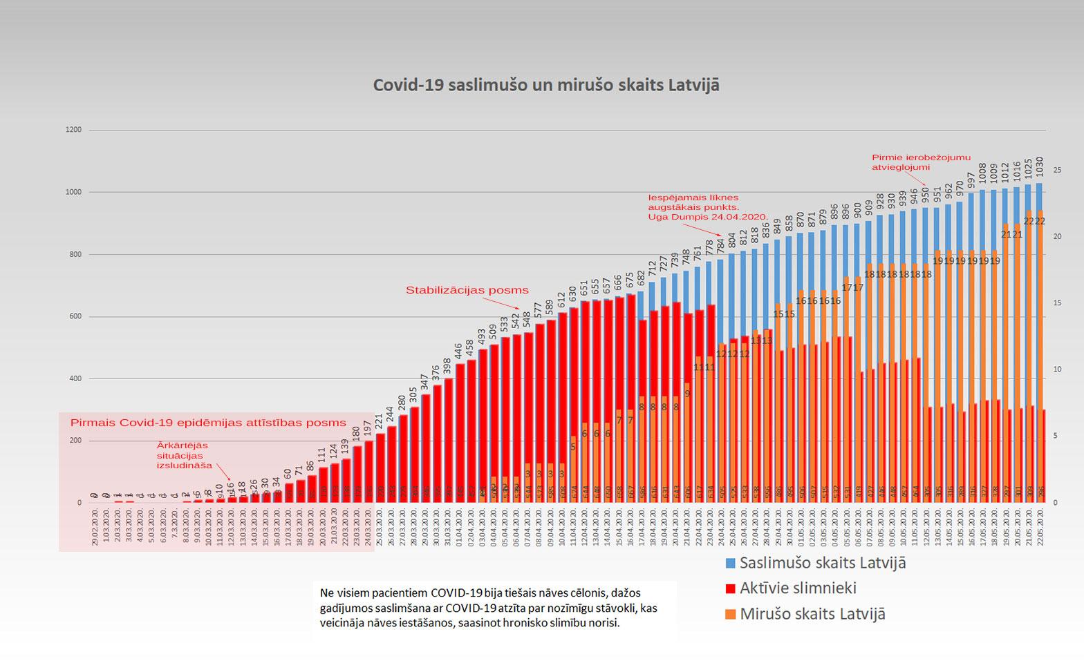 Grafiks ar Covid-19 saslimušo un mirušo skaitu valstī 22.05.2020.