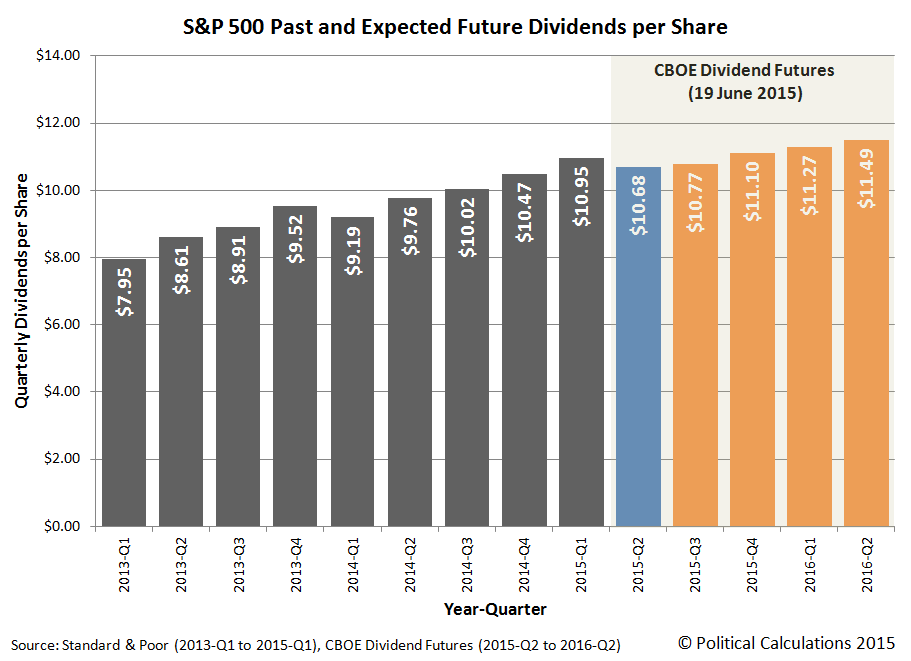 Past and Expected Future Dividends per Share for the S&P 500, 2013-Q1 through 2016-Q2