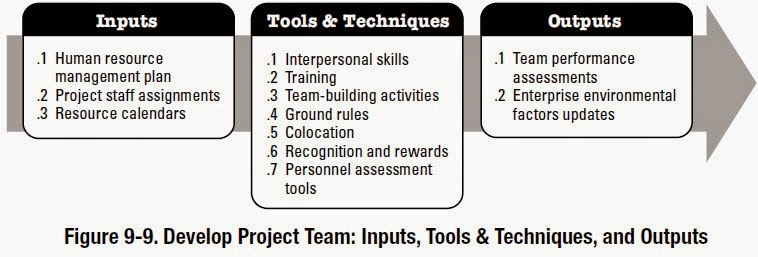 Knowledge is power: Develop Project Team Inputs; Tools
