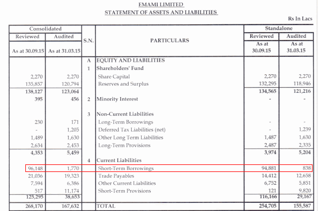 Emami Ltd (FMCG Emami, Himani and Zandu brands) Equity Analysis Research Report