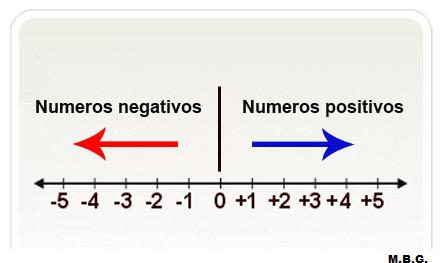 Números negativos y positivos en la recta. : Números positivos y ...