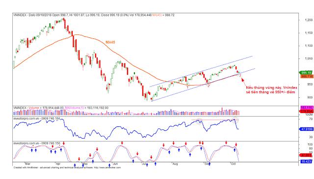 Bảng tin thị trường chứng khoán ngày 10-10