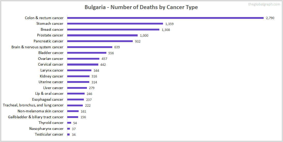 Major Risk Factors of Death (count) in Bulgaria