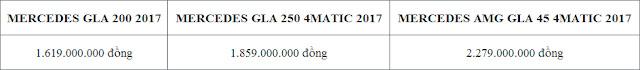 Bảng so sanh giá xe Mercedes GLA 250 4MATIC 2017 tại Mercedes Trường Chinh