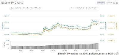 Bitcoin SV вырос на 20%: войдет ли он в ТОП-10?