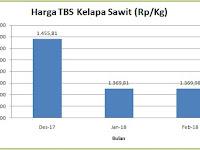 Harga Penetapan TBS  Sawit Sulawesi Barat Bulan Februari 2018