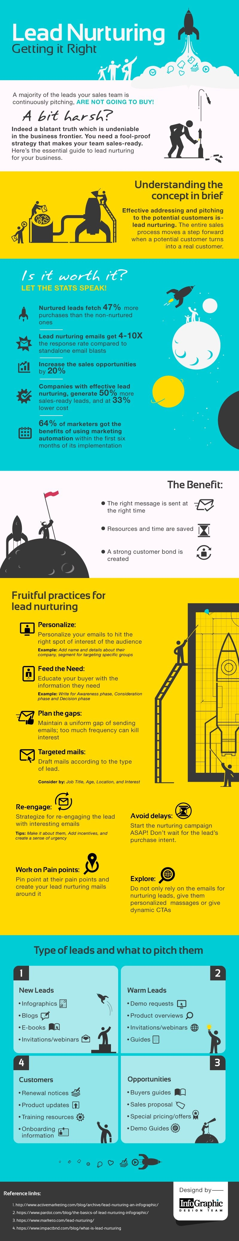 Lead Nurturing Getting It Right #Infographic