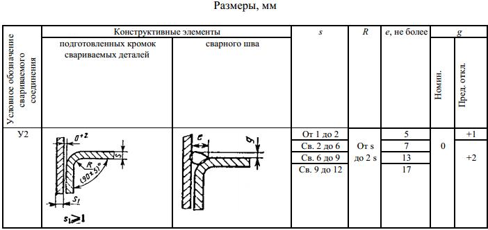 ГОСТ 5264-80-У2