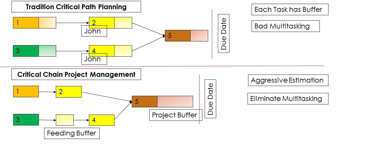 Solution Framework Critical Chain Project Management (CCPM - critical path project management