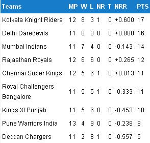 ipl points tally 2012
