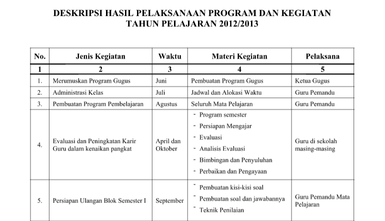 Contoh Program Bimbingan Konseling Di Sd Reviewserogon