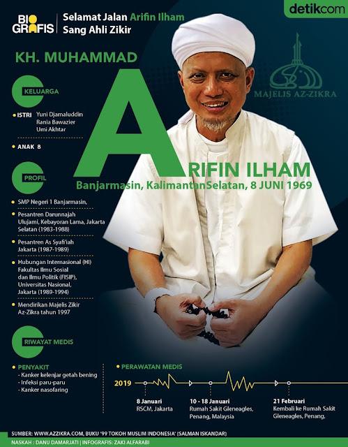 Selamat Jalan Ustad Arifin Ilham, Pengasuh Az-Zikra