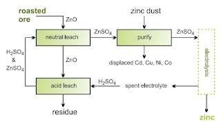 Aplikasi Kimia : Pembuatan Seng Skala Industri dan Kegunaannya