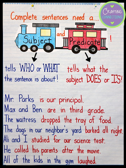 Subject and Predicate Anchor Chart- using the train analogy!