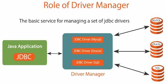 JDBC - Difference between PreparedStatement and Statement in Java