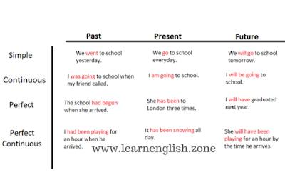 Präteritum Englisch