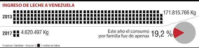 IMPORTACIÓN DE LECHE EN POLVO A VENEZUELA CAYÓ 97% ENTRE 2013 Y 2017