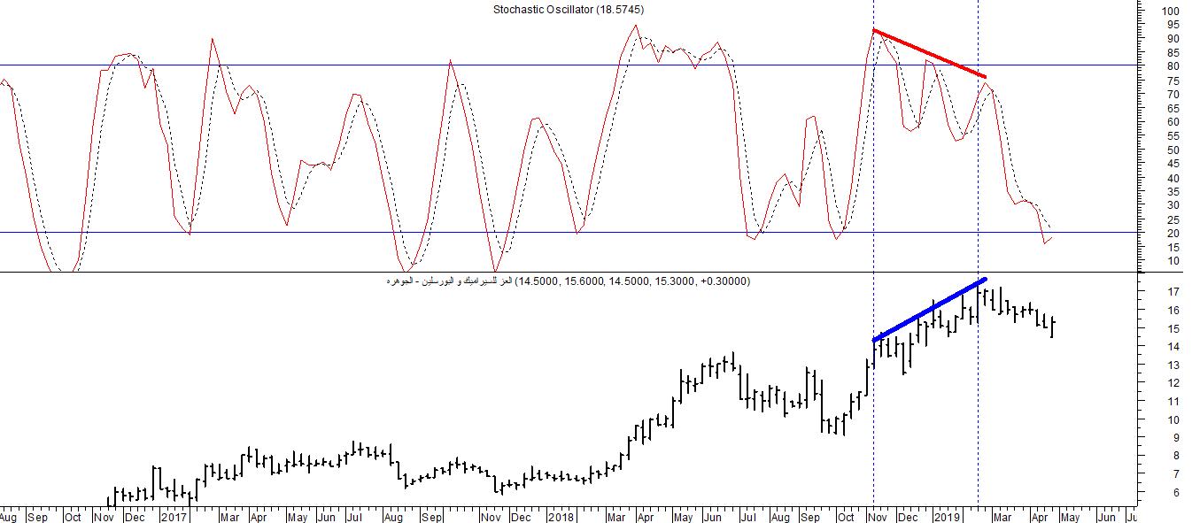 الإنحراف السلبي أو (Negative Divergence) على التدريج الأسبوعي على مؤشر Stochastic Oscillator:
