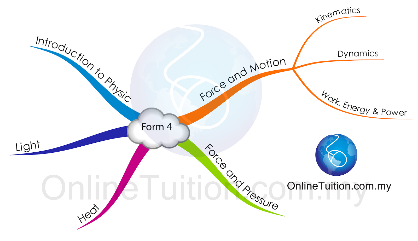 Mind Map - Form 4 | SPM Physics Form 4/Form 5 Revision Notes