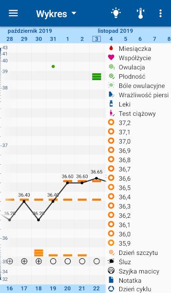 [Szczegółowy wykres cyklu w aplikacji OvuView z własną interpretacją wg metody LMM]