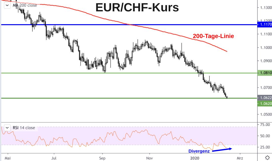 Kerzenchart Schweizer Franken Kursentwicklung 2020 - Euro nähert sich der Parität