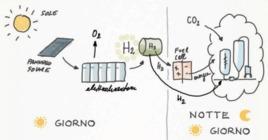 Impianto Lux-on: produzione e stoccaggio di energia sostenibile