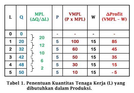 Penentuan Kuantitas Tenaga Kerja yang dibutuhkan dalam Produksi - www.ajarekonomi.com