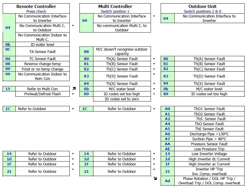 Bryant Furnace List Of Bryant Furnace Error Codes