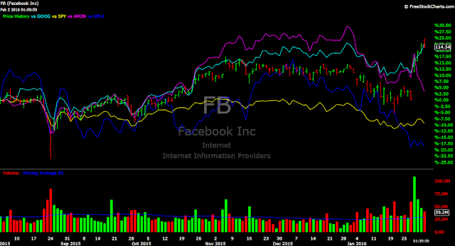 Facebook Google Netflix Amazon FB GOOG AMZN NFLX SPY
