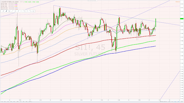 Silver 45 minute cycle chart, possible breakout February 23, 2017.jpg