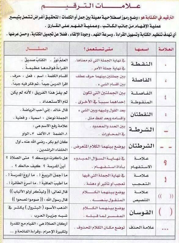علامات الترقيم من الالف إلى الياء شرح كامل لعلامات الترقيم واستخداماتها فى اللغة العربية