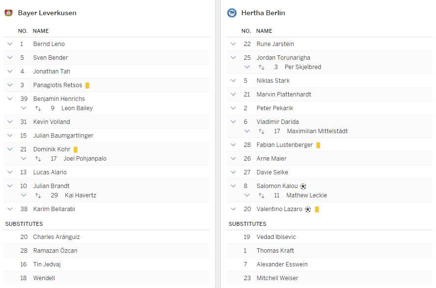 แทงบอลออนไลน์ ไฮไลท์ เหตุการณ์การแข่งขัน ไบเออร์ เลเวอร์คูเซ่น vs แฮร์ธ่า เบอร์ลิน