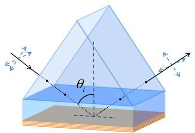 Una nova manera de mesurar les propietats de la llum de metamaterials hiperbòlics