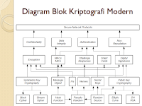 "Download Materi IT ""Algoritma Kriptografi Modern"""