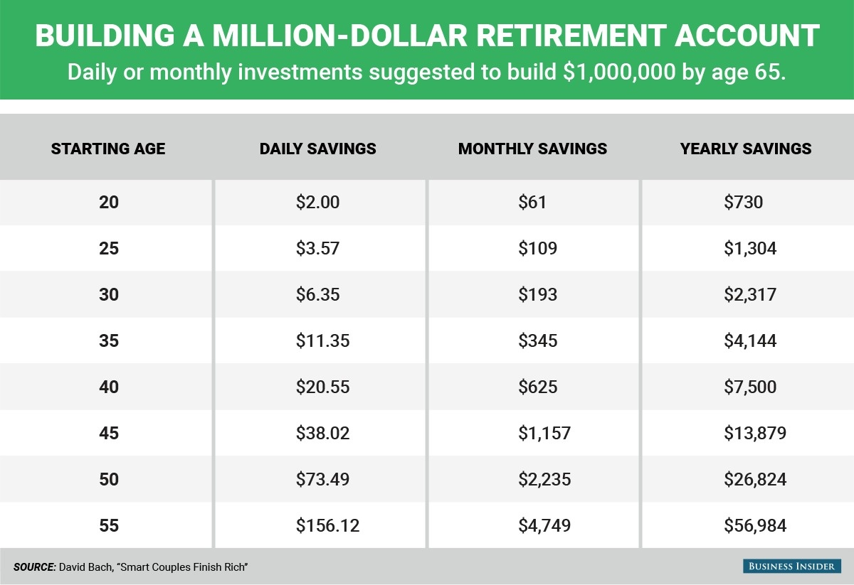 building a million dollar retirement account