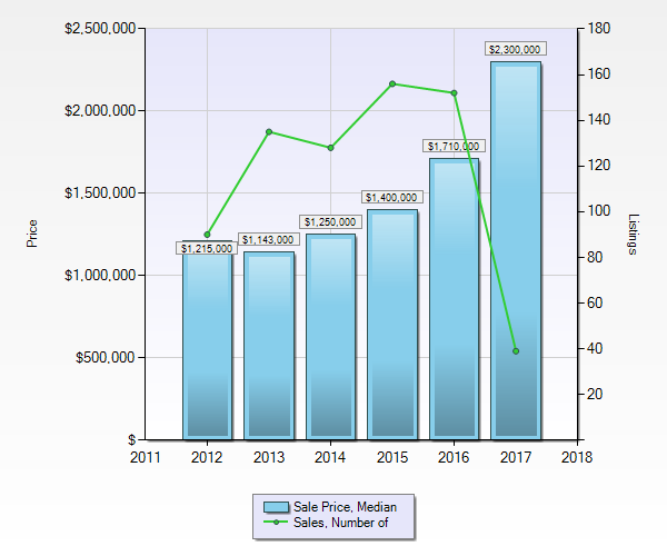 Chalets in Whistler - Median Sale Price and Sales Volume