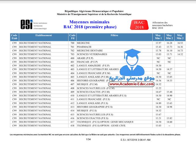 معدلات القبول في الجامعات الجزائرية 2018 شعبة علوم تجريبية