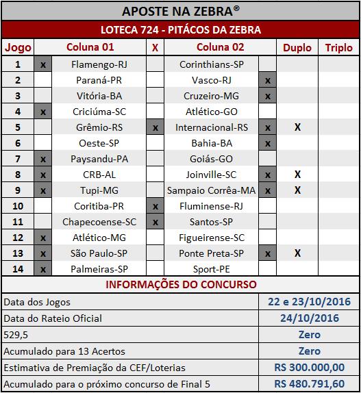 LOTECA 724 - PALPITES / PITÁCOS DA ZEBRA