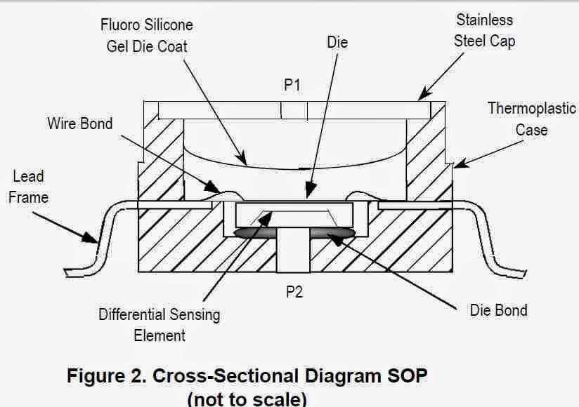 micromems: MPX series Pressure sensors