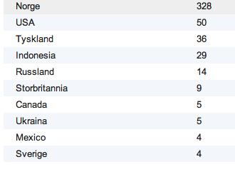 nyutnevnte statsråder i norge