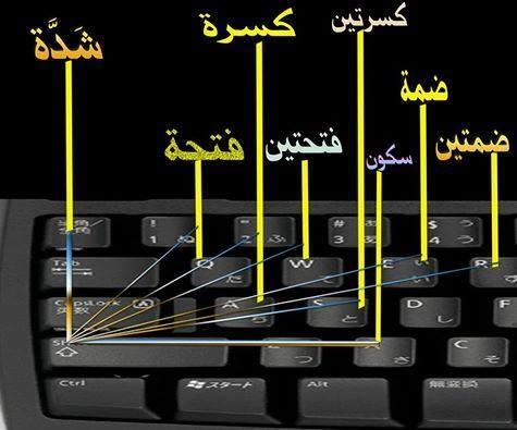 """كل اختصارات لوحة المفاتيح """"Keyboard"""" التي لاغنى عنها لاى مستخدم للكمبيوتر 0000"""