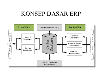 gambar konsep ERP