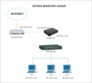 Seting Mikrotik Sebagai Gateway Internet