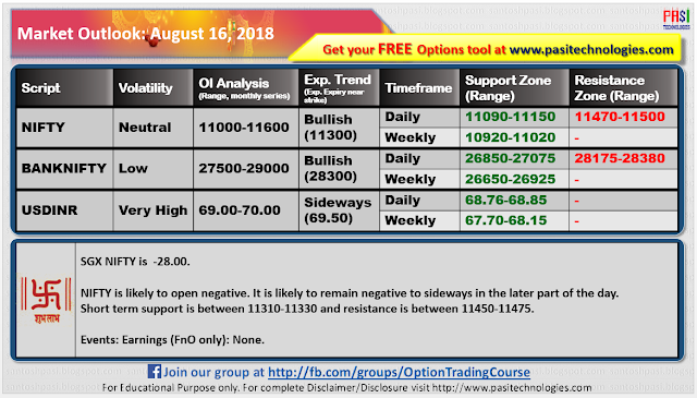 Indian Market Outlook: August 16, 2018